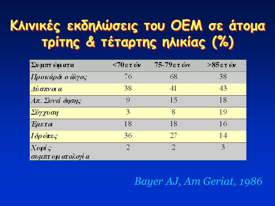 Κλινικές εκδηλώσεις του ΟΕΜ σε άτομα τρίτης & τέταρτης ηλικίας (%) Bayer AJ, Am Geriat, 1986