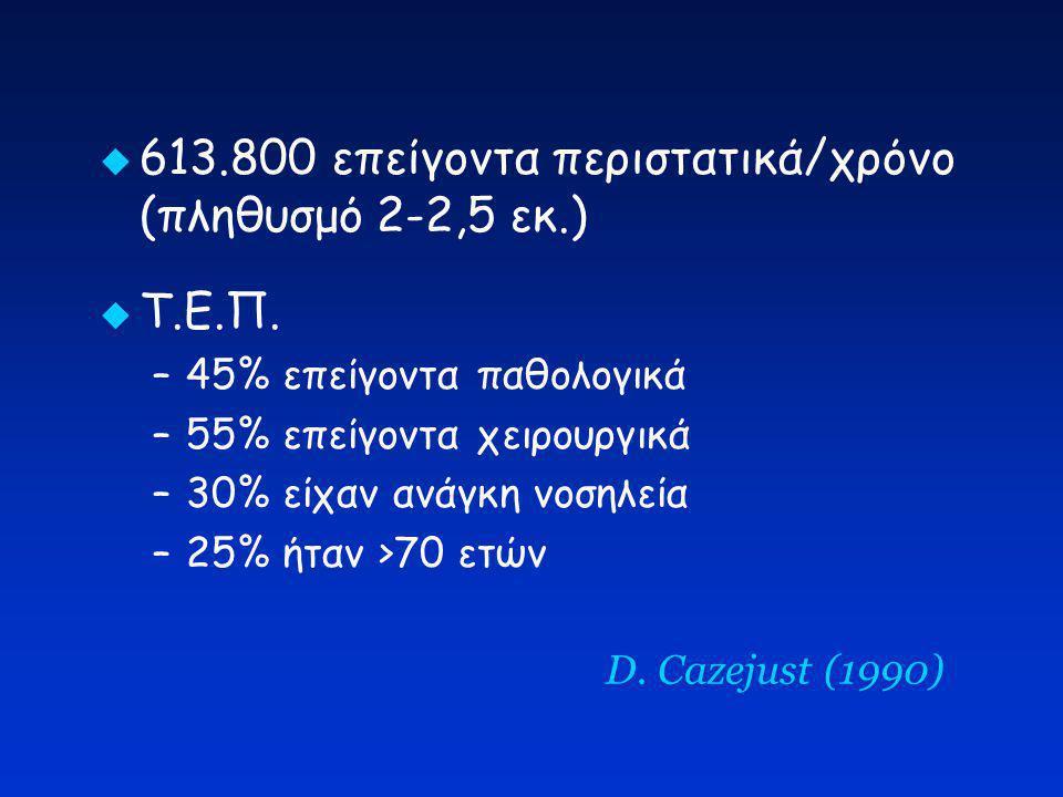 D. Cazejust (1990)  613.800 επείγοντα περιστατικά/χρόνο (πληθυσμό 2-2,5 εκ.)  Τ.Ε.Π. –45% επείγοντα παθολογικά –55% επείγοντα χειρουργικά –30% είχαν
