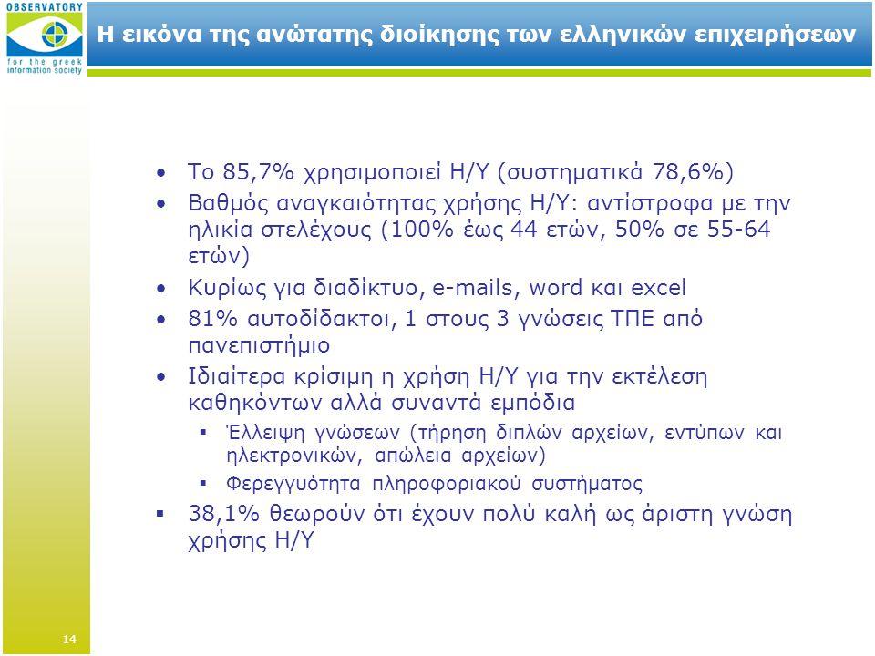 Η εικόνα της ανώτατης διοίκησης των ελληνικών επιχειρήσεων •Το 85,7% χρησιμοποιεί Η/Υ (συστηματικά 78,6%) •Βαθμός αναγκαιότητας χρήσης Η/Υ: αντίστροφα με την ηλικία στελέχους (100% έως 44 ετών, 50% σε 55-64 ετών) •Κυρίως για διαδίκτυο, e-mails, word και excel •81% αυτοδίδακτοι, 1 στους 3 γνώσεις ΤΠΕ από πανεπιστήμιο •Ιδιαίτερα κρίσιμη η χρήση Η/Υ για την εκτέλεση καθηκόντων αλλά συναντά εμπόδια  Έλλειψη γνώσεων (τήρηση διπλών αρχείων, εντύπων και ηλεκτρονικών, απώλεια αρχείων)  Φερεγγυότητα πληροφοριακού συστήματος  38,1% θεωρούν ότι έχουν πολύ καλή ως άριστη γνώση χρήσης Η/Υ 14