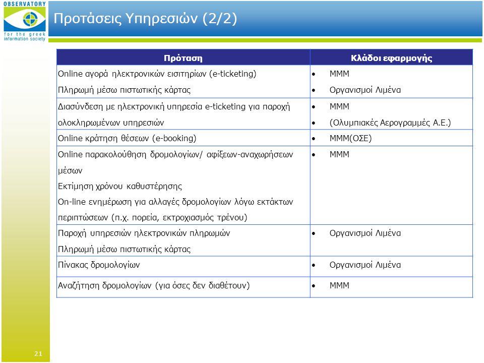 Προτάσεις Υπηρεσιών (2/2) ΠρότασηΚλάδοι εφαρμογής Online αγορά ηλεκτρονικών εισιτηρίων (e-ticketing) Πληρωμή μέσω πιστωτικής κάρτας  ΜΜΜ  Οργανισμοί Λιμένα Διασύνδεση με ηλεκτρονική υπηρεσία e-ticketing για παροχή ολοκληρωμένων υπηρεσιών  ΜΜΜ  (Ολυμπιακές Αερογραμμές Α.Ε.) Online κράτηση θέσεων (e-booking)  ΜΜΜ(ΟΣΕ) Online παρακολούθηση δρομολογίων/ αφίξεων-αναχωρήσεων μέσων Εκτίμηση χρόνου καθυστέρησης On-line ενημέρωση για αλλαγές δρομολογίων λόγω εκτάκτων περιπτώσεων (π.χ.