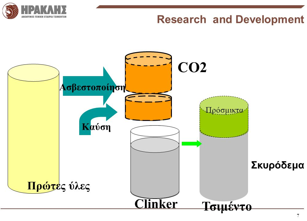 7 CO2 Ασβεστοποίηση Clinker Τσιμέντο Καύση Πρώτες ύλες Πρόσμικτα Research and Development Σκυρόδεμα