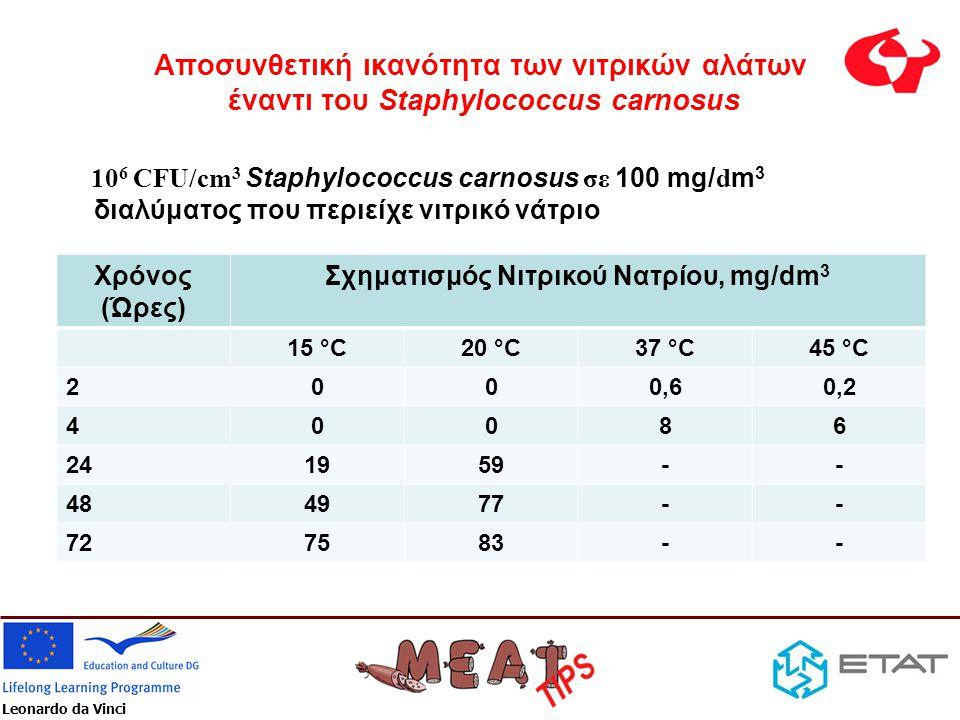 Leonardo da Vinci Αποσυνθετική ικανότητα των νιτρικών αλάτων έναντι του Staphylococcus carnosus 10 6 CFU/cm 3 Staphylococcus carnosus σε 100 mg/ d m 3