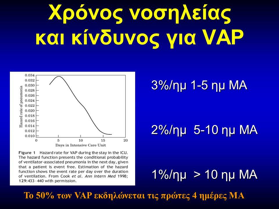 Χρόνος νοσηλείας και κίνδυνος για VAP 3%/ημ 1-5 ημ ΜΑ 2%/ημ 5-10 ημ ΜΑ 1%/ημ > 10 ημ ΜΑ Το 50% των VAP εκδηλώνεται τις πρώτες 4 ημέρες ΜΑ