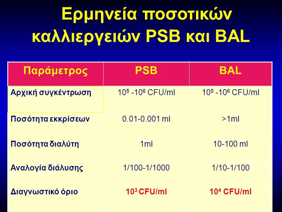 Ερμηνεία ποσοτικών καλλιεργειών PSB και BAL ΠαράμετροςPSBBAL Αρχική συγκέντρωση10 5 -10 6 CFU/ml Ποσότητα εκκρίσεων0.01-0.001 ml>1ml Ποσότητα διαλύτη1ml10-100 ml Αναλογία διάλυσης1/100-1/10001/10-1/100 Διαγνωστικό όριο10 3 CFU/ml10 4 CFU/ml