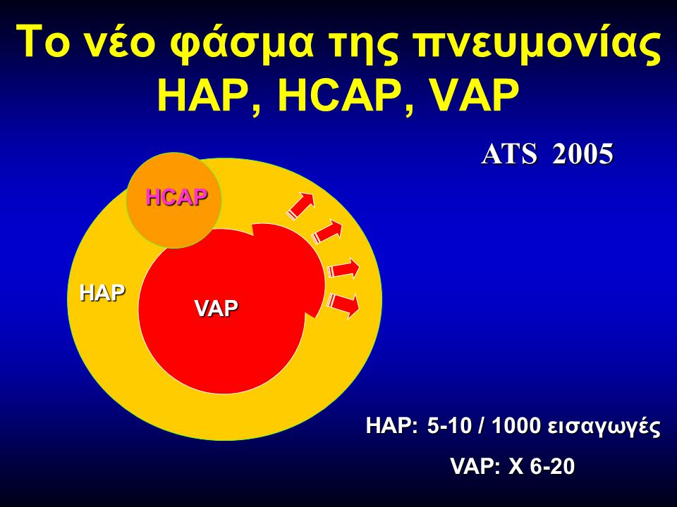 Το νέο φάσμα της πνευμονίας HAP, HCAP, VAP HAP VAP HAP: 5-10 / 1000 εισαγωγές VAP: Χ 6-20 HCAP ATS 2005
