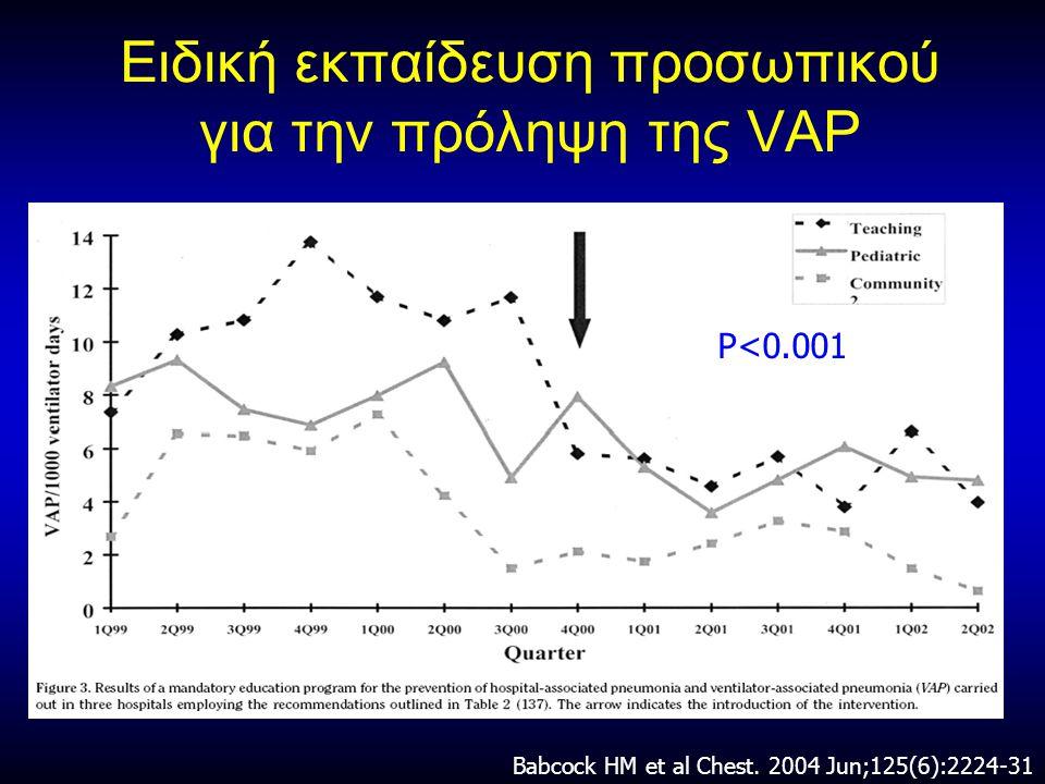 Ειδική εκπαίδευση προσωπικού για την πρόληψη της VAP Babcock HM et al Chest.