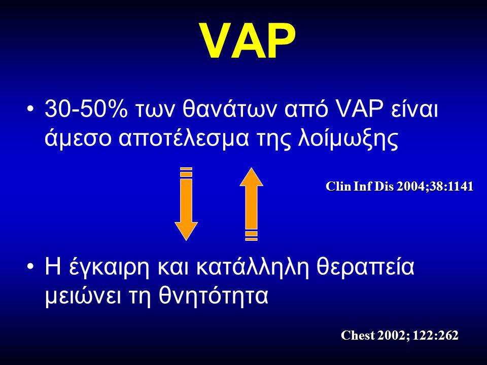 Ορθολογική χρήση αντιβιοτικών  Η προηγούμενη χρήση αντιβιοτικών είναι σημαντικός παράγων κινδύνου για VAP από ανθεκτικά στελέχη  Ο συνδυασμός αντιβιοτικών όταν στηρίζεται σε μικροβιολογικά δεδομένα μπορεί να ελαττώσει την VAP από ανθεκτικά στελέχη