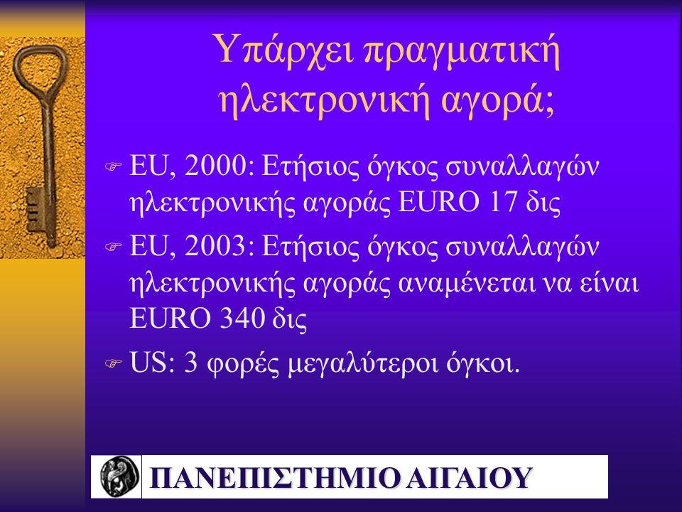 ΠΑΝΕΠΙΣΤΗΜΙΟ ΑΙΓΑΙΟΥ Υπάρχει πραγματική ηλεκτρονική αγορά; F EU, 2000: Ετήσιος όγκος συναλλαγών ηλεκτρονικής αγοράς EURO 17 δις F EU, 2003: Ετήσιος όγκος συναλλαγών ηλεκτρονικής αγοράς αναμένεται να είναι EURO 340 δις F US: 3 φορές μεγαλύτεροι όγκοι.