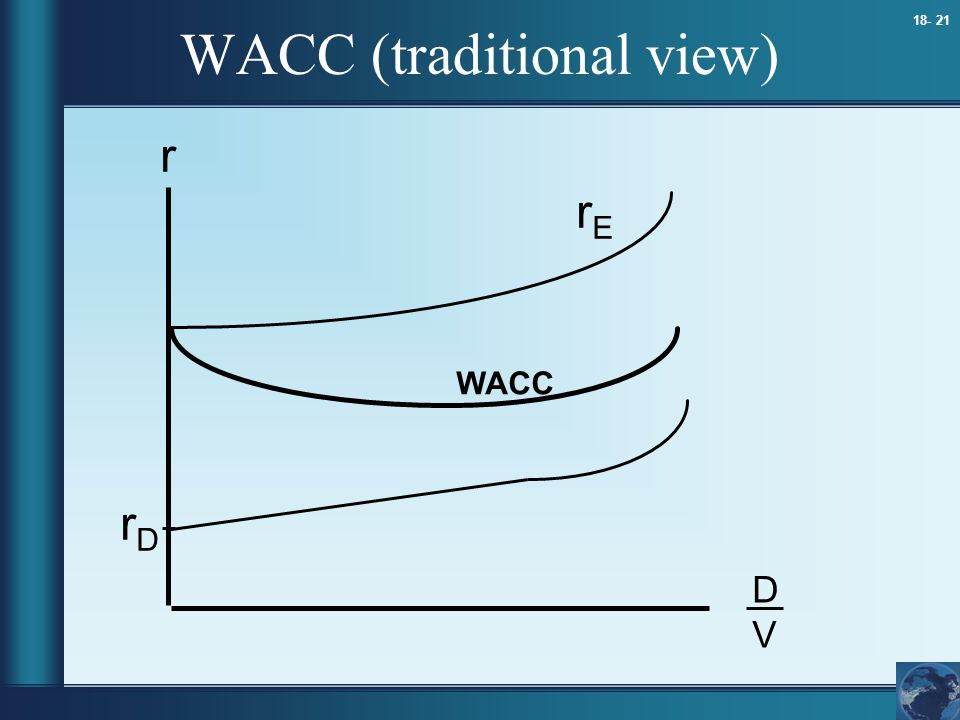18- 21 r DVDV rDrD rErE WACC WACC (traditional view)