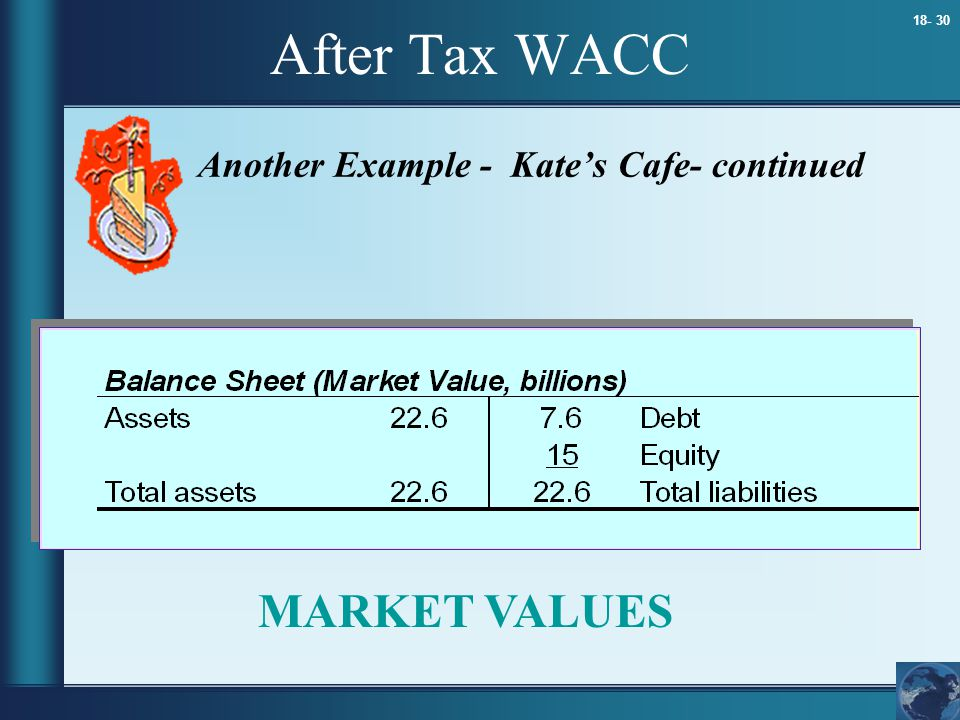 18- 30 After Tax WACC Another Example - Kate's Cafe- continued MARKET VALUES