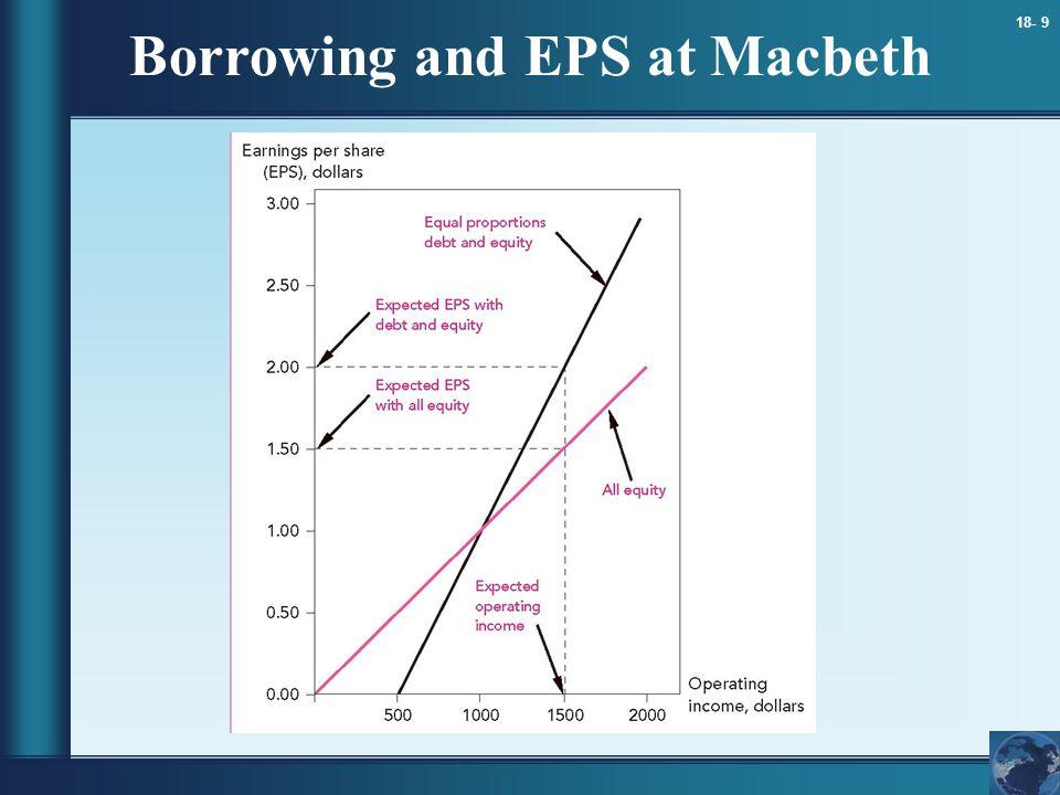 18- 9 Borrowing and EPS at Macbeth