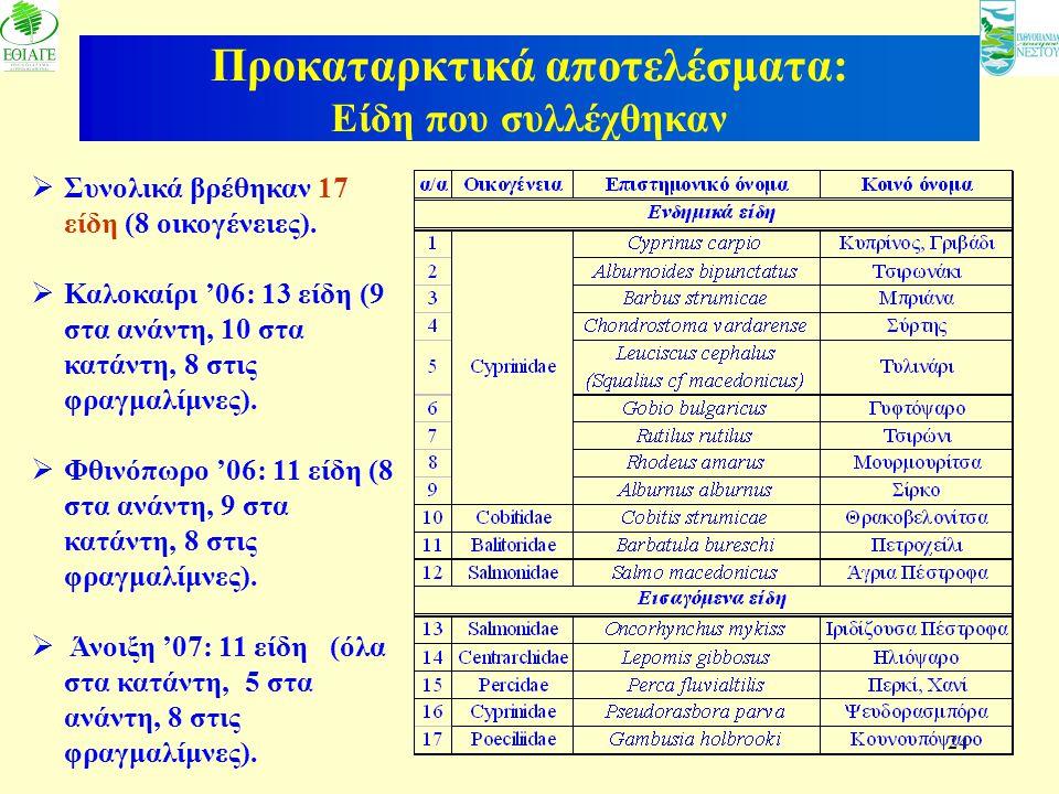 24 Προκαταρκτικά αποτελέσματα: Είδη που συλλέχθηκαν  Συνολικά βρέθηκαν 17 είδη (8 οικογένειες).  Καλοκαίρι '06: 13 είδη (9 στα ανάντη, 10 στα κατάντ