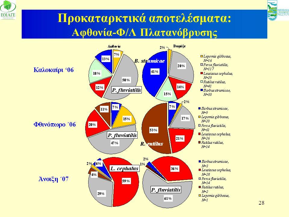 28 Προκαταρκτικά αποτελέσματα: Αφθονία-Φ/Λ Πλατανόβρυσης