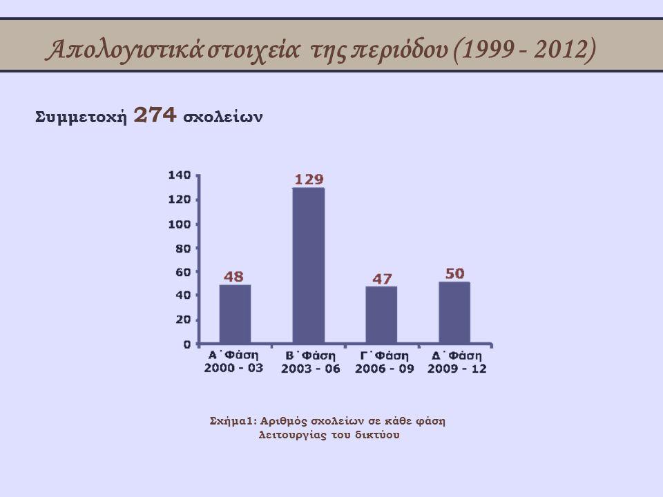 Απολογιστικά στοιχεία της περιόδου (1999 - 2012) Συμμετοχή 274 σχολείων Σχήμα1: Αριθμός σχολείων σε κάθε φάση λειτουργίας του δικτύου