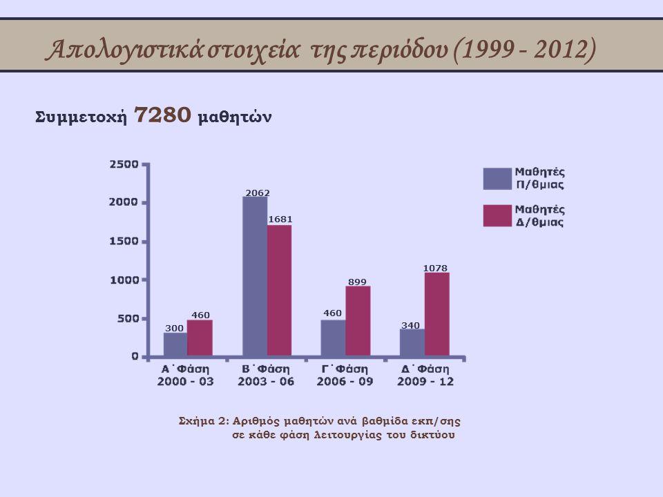Απολογιστικά στοιχεία της περιόδου (1999 - 2012) Σχήμα 2: Αριθμός μαθητών ανά βαθμίδα εκπ/σης σε κάθε φάση λειτουργίας του δικτύου Συμμετοχή 7280 μαθη