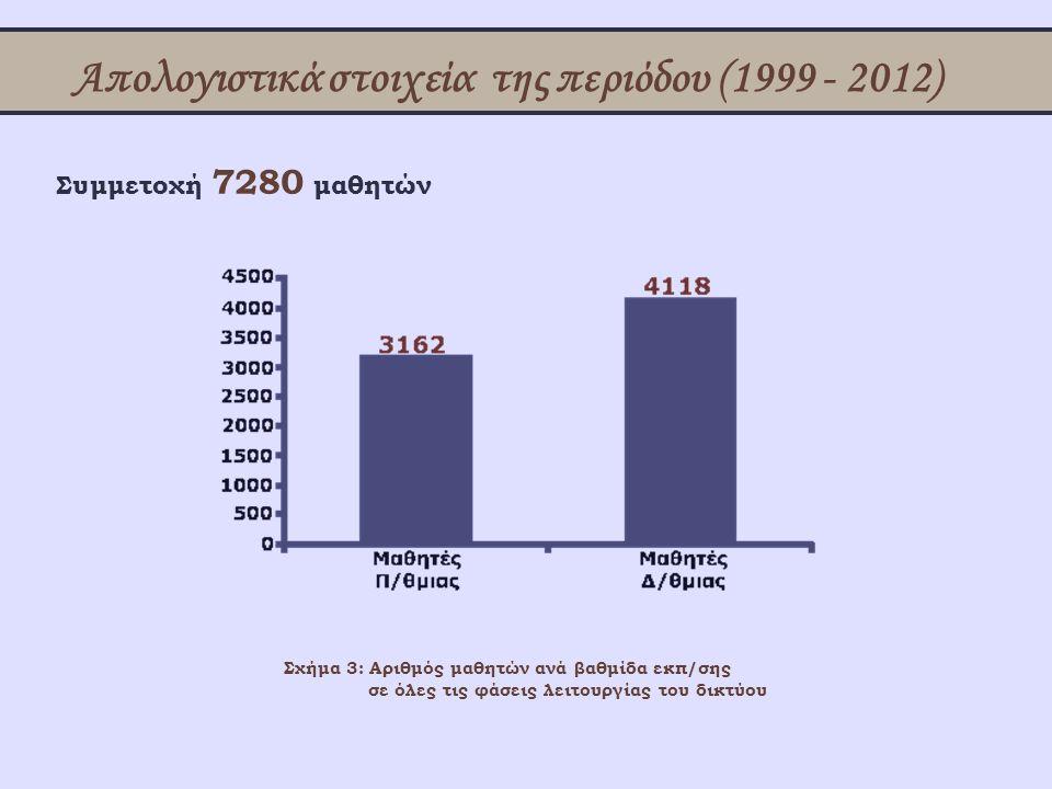 Απολογιστικά στοιχεία της περιόδου (1999 - 2012) Συμμετοχή 7280 μαθητών Σχήμα 3: Αριθμός μαθητών ανά βαθμίδα εκπ/σης σε όλες τις φάσεις λειτουργίας το