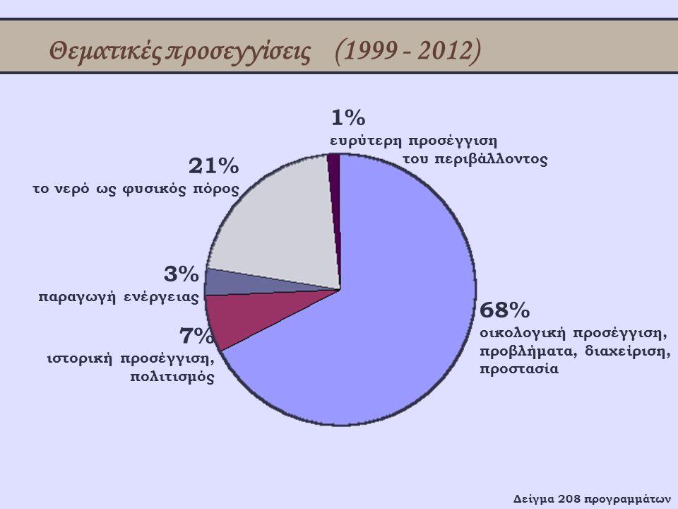Θεματικές προσεγγίσεις (1999 - 2012) 68% οικολογική προσέγγιση, προβλήματα, διαχείριση, προστασία 7% ιστορική προσέγγιση, πολιτισμός 3% παραγωγή ενέργ