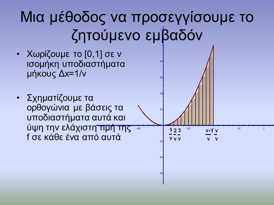 Μια μέθοδος να προσεγγίσουμε το ζητούμενο εμβαδόν •Χωρίζουμε το [0,1] σε ν ισομήκη υποδιαστήματα μήκους Δx=1/ν •Σχηματίζουμε τα ορθογώνια με βάσεις τα υποδιαστήματα αυτά και ύψη την ελάχιστη τιμή της f σε κάθε ένα από αυτά