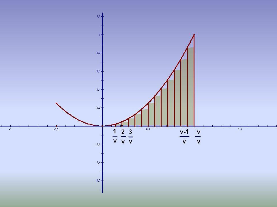 •Μια προσέγγιση του εμβαδού που ζητάμε είναι το άθροισμα s ν των εμβαδών των παραπάνω ορθογωνίων.