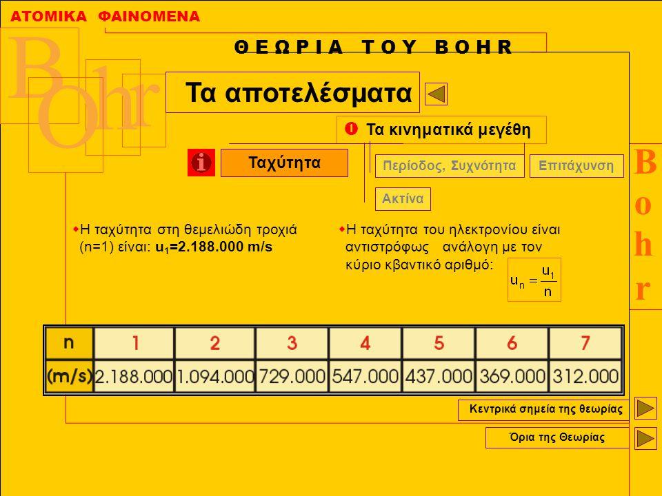 ΑΤΟΜΙΚΑ ΦΑΙΝΟΜΕΝΑ BohrBohr B r h O Κεντρικά σημεία της θεωρίας Όρια της Θεωρίας Θ Ε Ω Ρ Ι Α Τ Ο Υ Β Ο Η R Τα αποτελέσματα  Τα κινηματικά μεγέθη Ακτίν