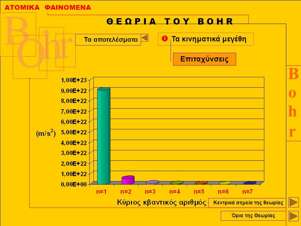 ΑΤΟΜΙΚΑ ΦΑΙΝΟΜΕΝΑ BohrBohr B r h O Κεντρικά σημεία της θεωρίας Όρια της Θεωρίας Θ Ε Ω Ρ Ι Α Τ Ο Υ Β Ο Η R Τα αποτελέσματα  Τα κινηματικά μεγέθη Επιτα