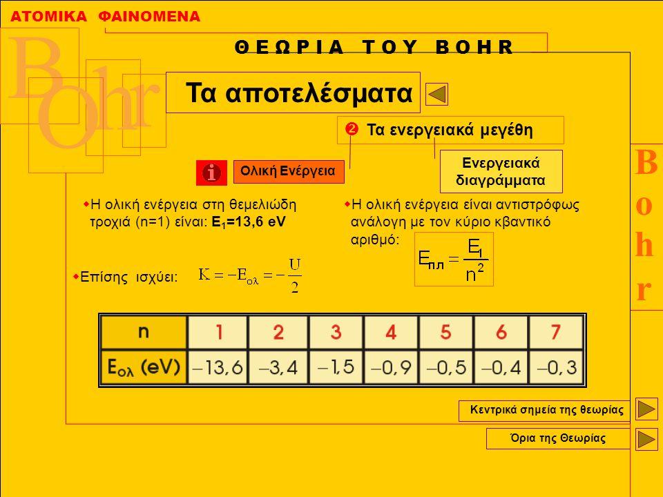 ΑΤΟΜΙΚΑ ΦΑΙΝΟΜΕΝΑ BohrBohr B r h O Κεντρικά σημεία της θεωρίας Όρια της Θεωρίας Θ Ε Ω Ρ Ι Α Τ Ο Υ Β Ο Η R Τα αποτελέσματα  Τα ενεργειακά μεγέθη  Η ο