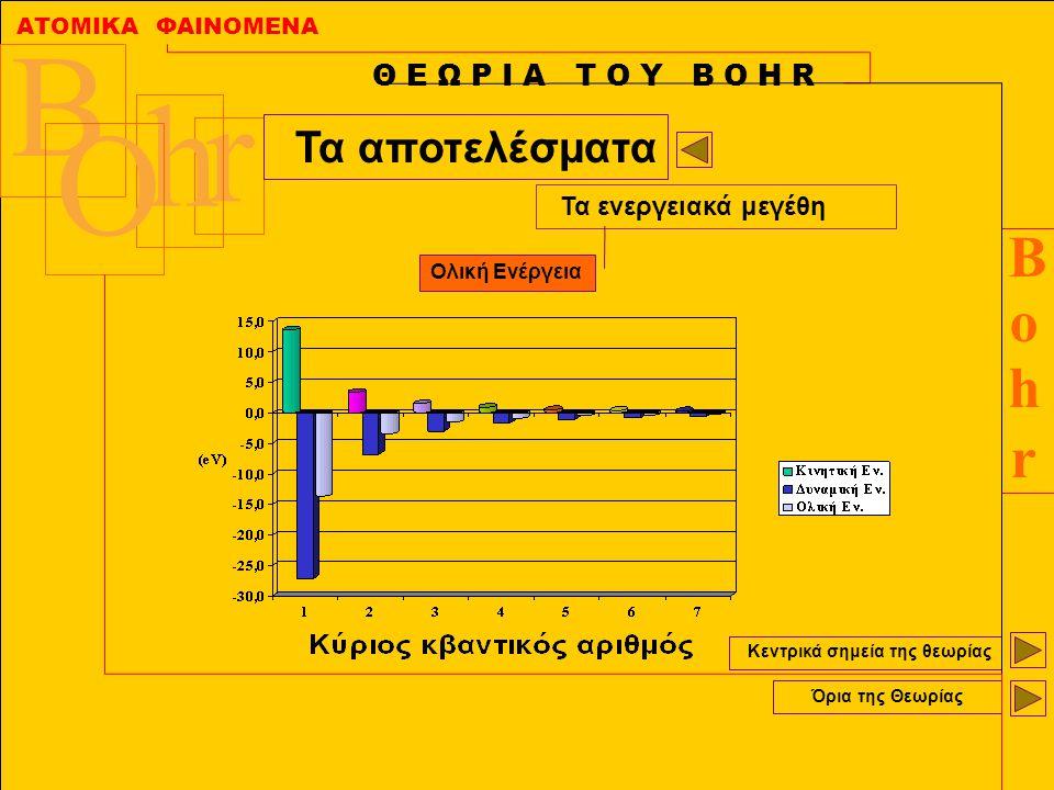 ΑΤΟΜΙΚΑ ΦΑΙΝΟΜΕΝΑ BohrBohr B r h O Κεντρικά σημεία της θεωρίας Όρια της Θεωρίας Θ Ε Ω Ρ Ι Α Τ Ο Υ Β Ο Η R Τα αποτελέσματα Τα ενεργειακά μεγέθη Ολική Ε