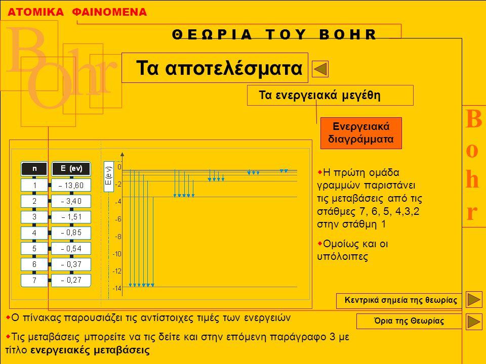 ΑΤΟΜΙΚΑ ΦΑΙΝΟΜΕΝΑ BohrBohr B r h O Κεντρικά σημεία της θεωρίας Όρια της Θεωρίας Θ Ε Ω Ρ Ι Α Τ Ο Υ Β Ο Η R Τα αποτελέσματα Τα ενεργειακά μεγέθη Ενεργει