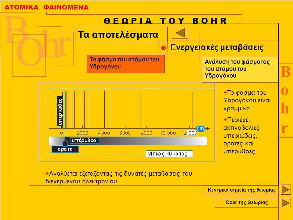 ΑΤΟΜΙΚΑ ΦΑΙΝΟΜΕΝΑ BohrBohr B r h O Κεντρικά σημεία της θεωρίας Όρια της Θεωρίας Θ Ε Ω Ρ Ι Α Τ Ο Υ Β Ο Η R Τα αποτελέσματα  Ενεργειακές μεταβάσεις Το