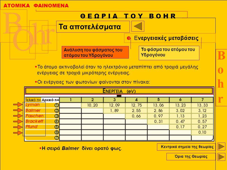 ΑΤΟΜΙΚΑ ΦΑΙΝΟΜΕΝΑ BohrBohr B r h O Κεντρικά σημεία της θεωρίας Όρια της Θεωρίας Θ Ε Ω Ρ Ι Α Τ Ο Υ Β Ο Η R Τα αποτελέσματα  Ενεργειακές μεταβάσεις  Τ