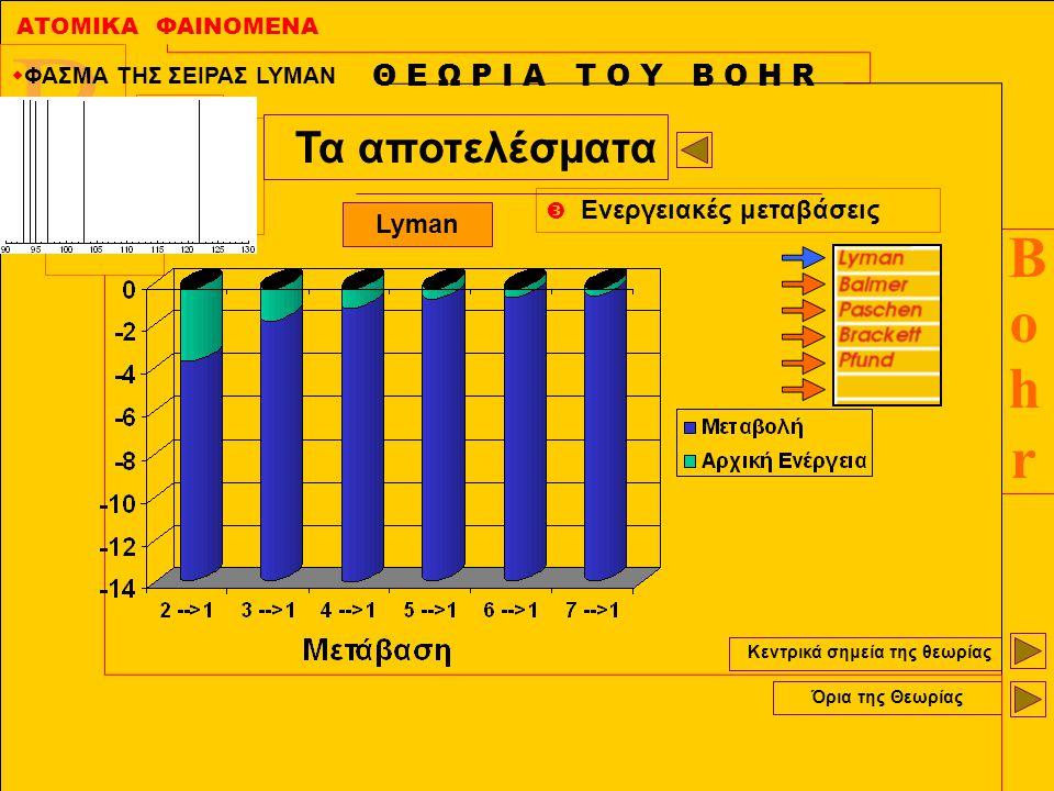 ΑΤΟΜΙΚΑ ΦΑΙΝΟΜΕΝΑ BohrBohr B r h O Κεντρικά σημεία της θεωρίας Όρια της Θεωρίας Θ Ε Ω Ρ Ι Α Τ Ο Υ Β Ο Η R Τα αποτελέσματα  Ενεργειακές μεταβάσεις Lym