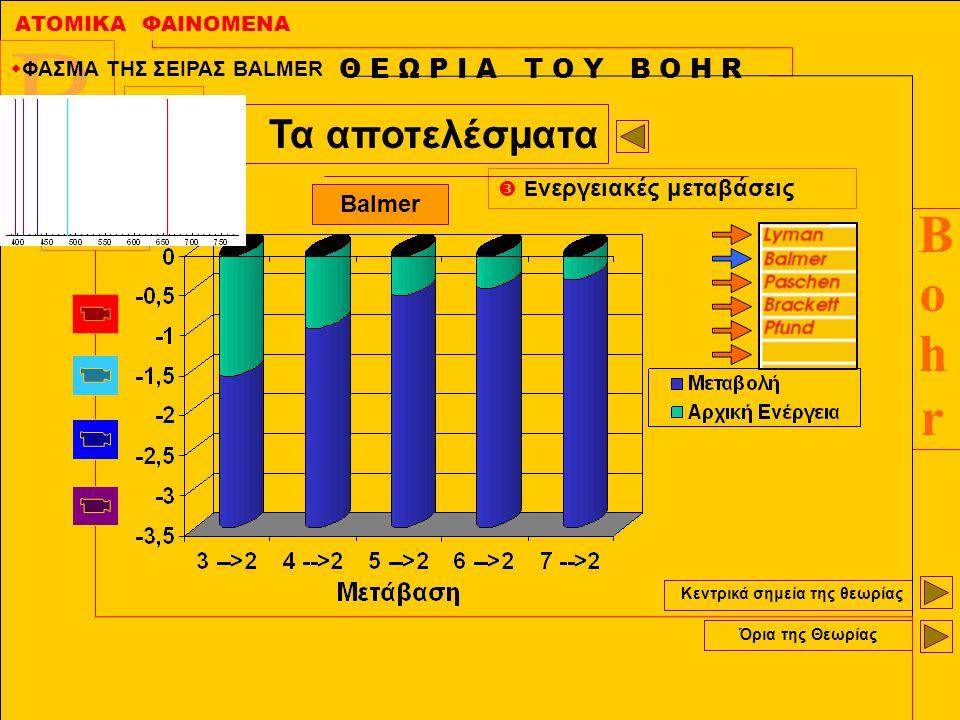 ΑΤΟΜΙΚΑ ΦΑΙΝΟΜΕΝΑ BohrBohr B r h O Κεντρικά σημεία της θεωρίας Όρια της Θεωρίας Θ Ε Ω Ρ Ι Α Τ Ο Υ Β Ο Η R Τα αποτελέσματα  Ε νεργειακές μεταβάσεις Ba