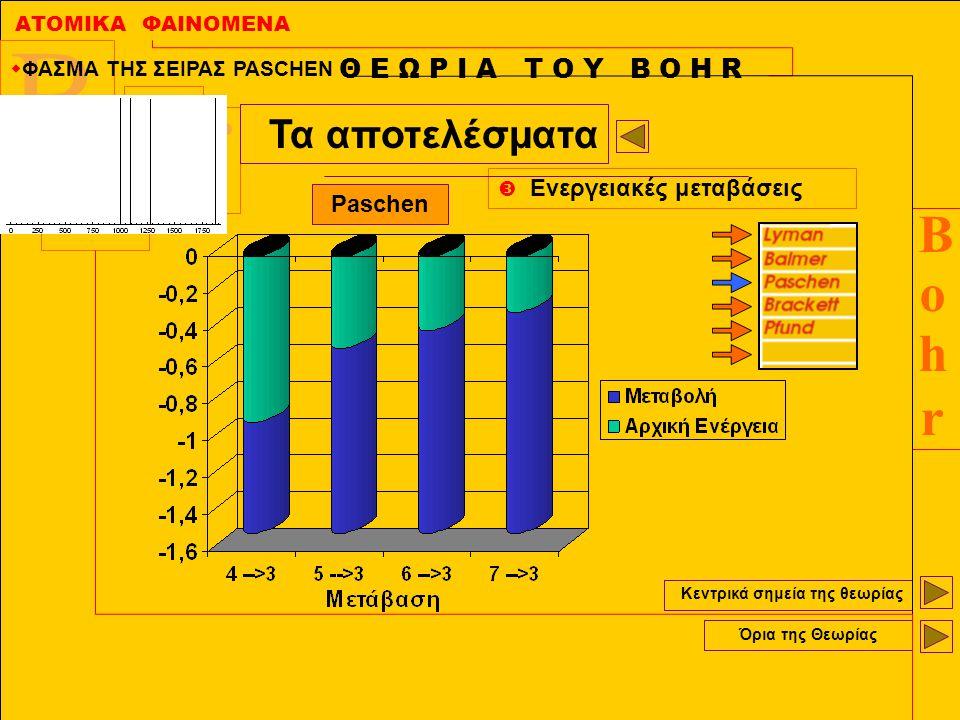 ΑΤΟΜΙΚΑ ΦΑΙΝΟΜΕΝΑ BohrBohr B r h O Κεντρικά σημεία της θεωρίας Όρια της Θεωρίας Θ Ε Ω Ρ Ι Α Τ Ο Υ Β Ο Η R Τα αποτελέσματα  Ενεργειακές μεταβάσεις Pas