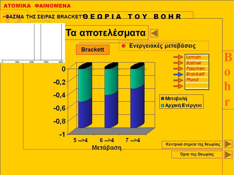 ΑΤΟΜΙΚΑ ΦΑΙΝΟΜΕΝΑ BohrBohr B r h O Κεντρικά σημεία της θεωρίας Όρια της Θεωρίας Θ Ε Ω Ρ Ι Α Τ Ο Υ Β Ο Η R Τα αποτελέσματα  Ενεργειακές μεταβάσεις Bra