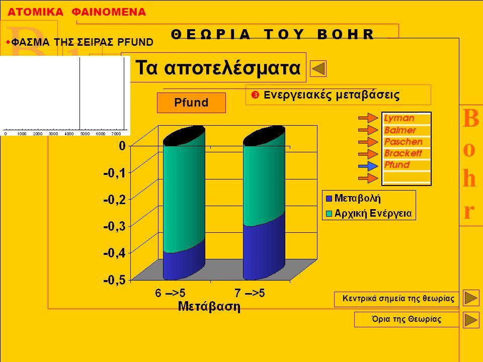 ΑΤΟΜΙΚΑ ΦΑΙΝΟΜΕΝΑ BohrBohr B r h O Κεντρικά σημεία της θεωρίας Όρια της Θεωρίας Θ Ε Ω Ρ Ι Α Τ Ο Υ Β Ο Η R Τα αποτελέσματα  Ε νεργειακές μεταβάσεις Pf
