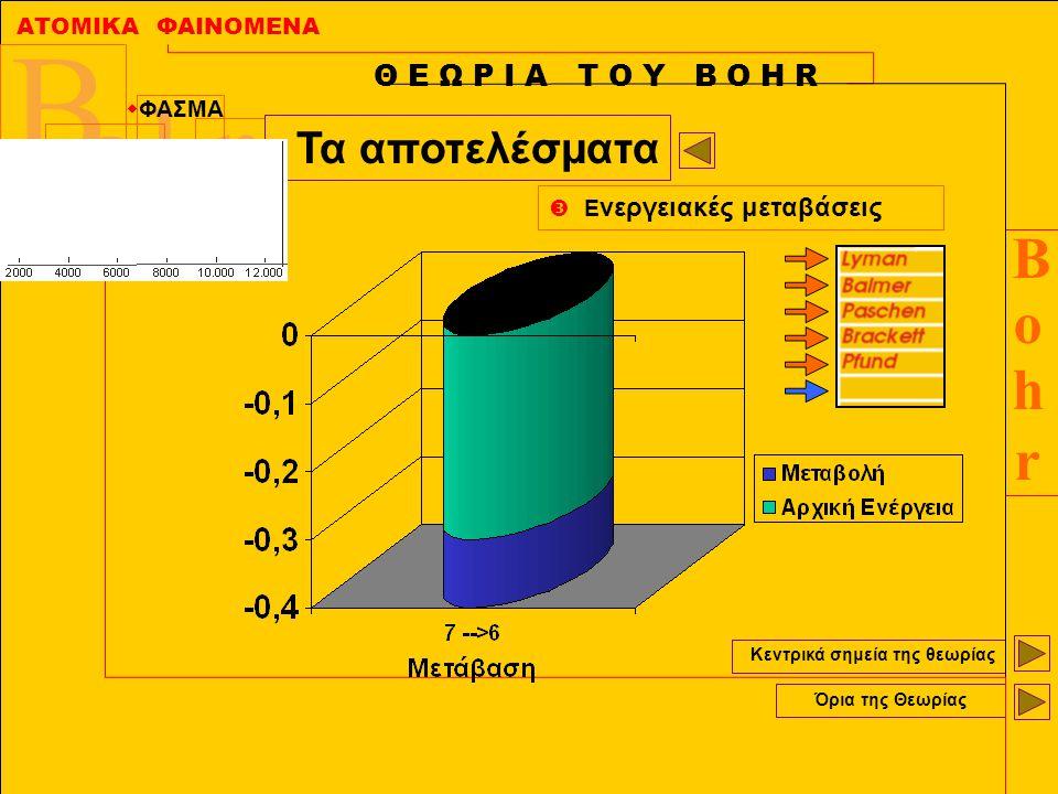 ΑΤΟΜΙΚΑ ΦΑΙΝΟΜΕΝΑ BohrBohr B r h O Κεντρικά σημεία της θεωρίας Όρια της Θεωρίας Θ Ε Ω Ρ Ι Α Τ Ο Υ Β Ο Η R Τα αποτελέσματα  Ε νεργειακές μεταβάσεις 