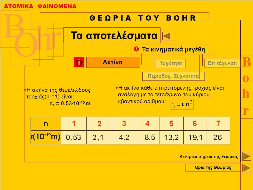 ΑΤΟΜΙΚΑ ΦΑΙΝΟΜΕΝΑ BohrBohr B r h O Κεντρικά σημεία της θεωρίας Όρια της Θεωρίας Θ Ε Ω Ρ Ι Α Τ Ο Υ Β Ο Η R Τα αποτελέσματα  Τα κινηματικά μεγέθη Ακτίνα Ταχύτητα Επιτάχυνση Περίοδος, Συχνότητα  Η ταχύτητα του ηλεκτρονίου είναι αντιστρόφως ανάλογη με τον κύριο κβαντικό αριθμό:  Η ταχύτητα στη θεμελιώδη τροχιά (n=1) είναι: u 1 =2.188.000 m/s