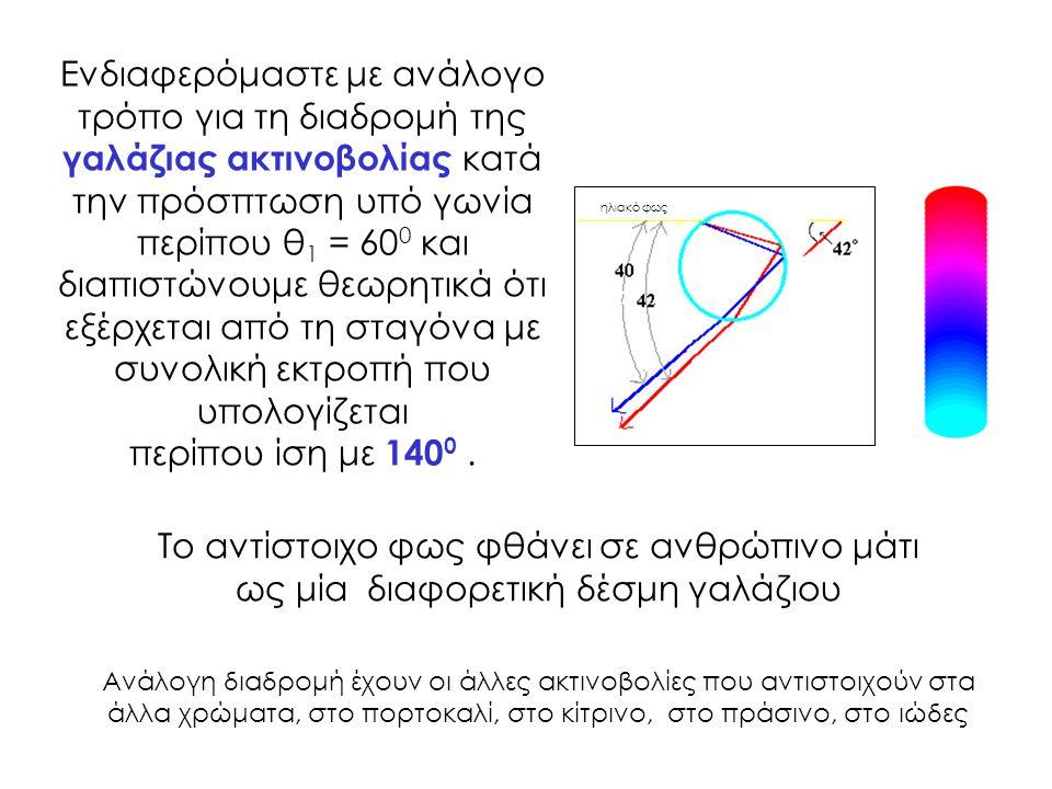 Ενδιαφερόμαστε με ανάλογο τρόπο για τη διαδρομή της γαλάζιας ακτινοβολίας κατά την πρόσπτωση υπό γωνία περίπου θ 1 = 60 0 και διαπιστώνουμε θεωρητικά