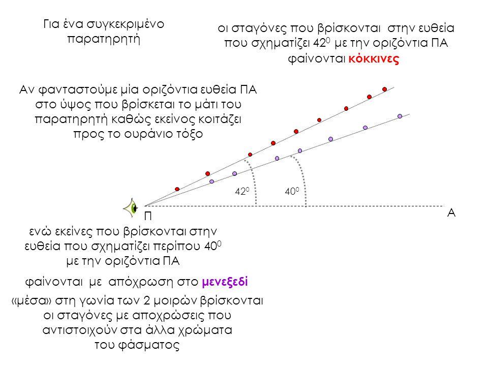 Α Π οι σταγόνες που βρίσκονται στην ευθεία που σχηματίζει 42 0 με την οριζόντια ΠΑ ενώ εκείνες που βρίσκονται στην ευθεία που σχηματίζει περίπου 40 0