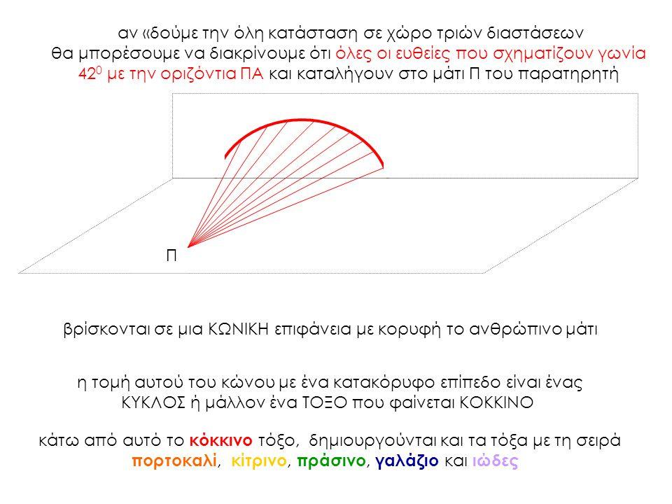 αν «δούμε την όλη κατάσταση σε χώρο τριών διαστάσεων θα μπορέσουμε να διακρίνουμε ότι όλες οι ευθείες που σχηματίζουν γωνία 42 0 με την οριζόντια ΠΑ κ
