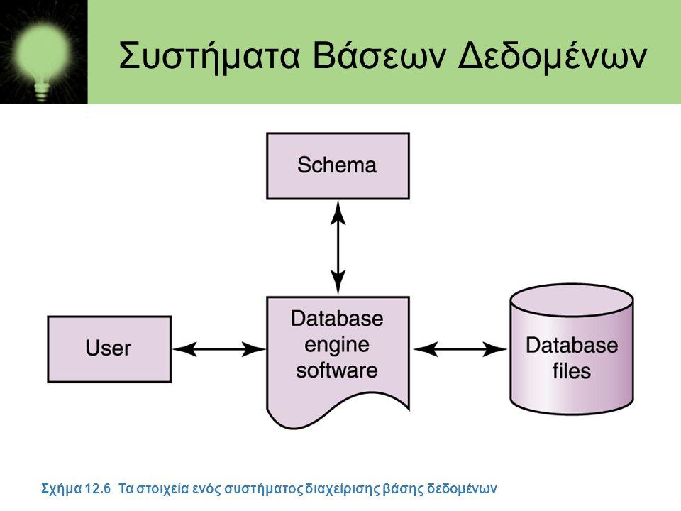 Συστήματα Βάσεων Δεδομένων Σχήμα 12.6 Τα στοιχεία ενός συστήματος διαχείρισης βάσης δεδομένων