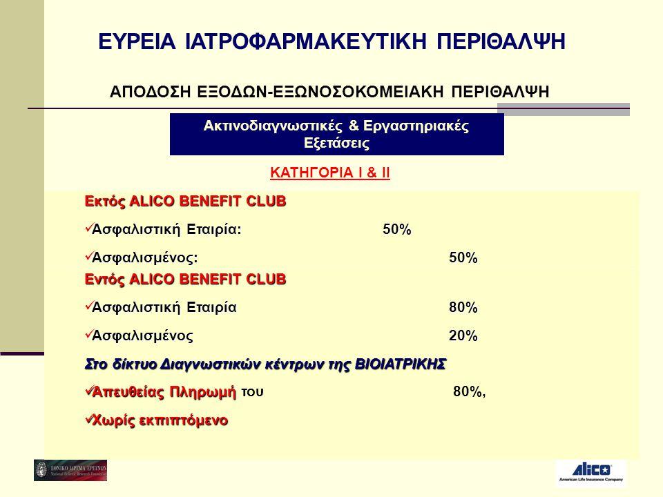 ΑΠΟΔΟΣΗ ΕΞΟΔΩΝ-ΕΞΩΝΟΣΟΚΟΜΕΙΑΚΗ ΠΕΡΙΘΑΛΨΗ Εκτός ALICO BENEFIT CLUB  Ασφαλιστική Εταιρία: 50%  Ασφαλισμένος:50% Ακτινοδιαγνωστικές & Εργαστηριακές Εξε