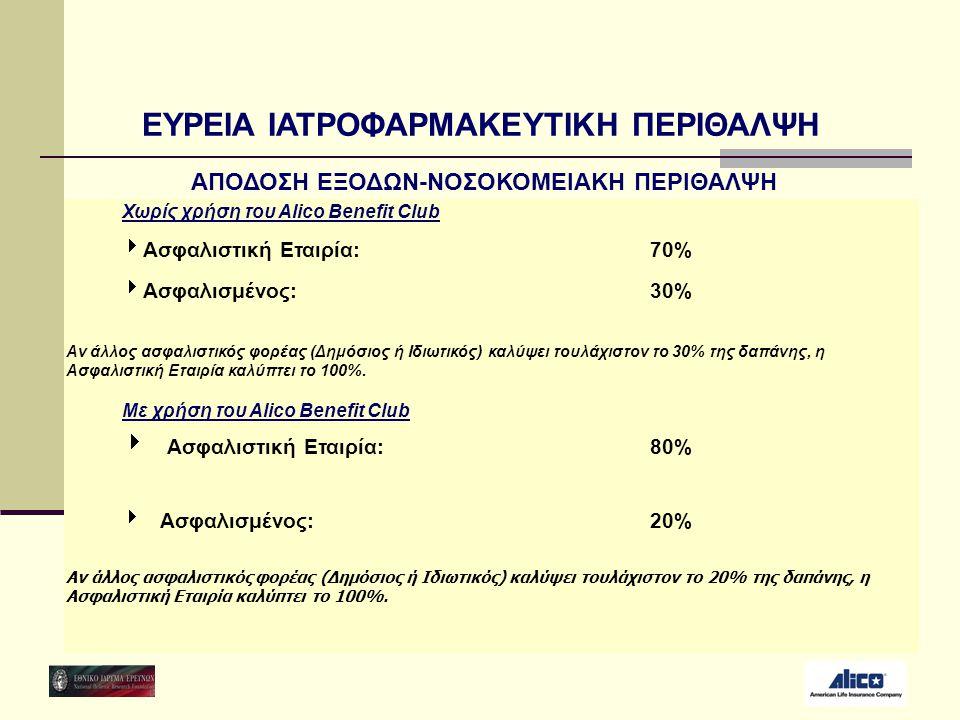 Χωρίς χρήση του Alico Benefit Club  Ασφαλιστική Εταιρία: 70%  Ασφαλισμένος: 30% Με χρήση του Alico Benefit Club  Ασφαλιστική Εταιρία: 80%  Ασφαλισ