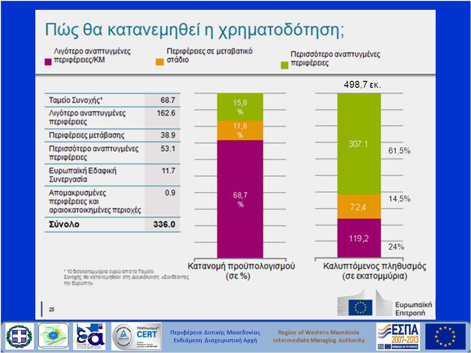 Περιφέρεια Δυτικής Μακεδονίας Ενδιάμεση Διαχειριστική Αρχή Region of Western Macedonia Intermediate Managing Authority 498,7 εκ. 61,5% 14,5% 24%