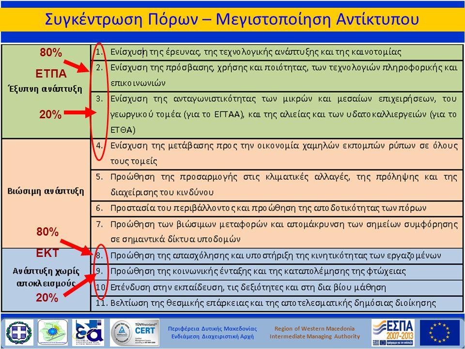 Περιφέρεια Δυτικής Μακεδονίας Ενδιάμεση Διαχειριστική Αρχή Region of Western Macedonia Intermediate Managing Authority Συγκέντρωση Πόρων – Μεγιστοποίη