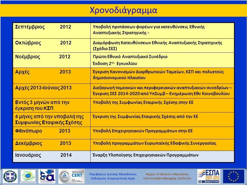 Περιφέρεια Δυτικής Μακεδονίας Ενδιάμεση Διαχειριστική Αρχή Region of Western Macedonia Intermediate Managing Authority Σεπτέμβριος 2012 Υποβολή προτάσ