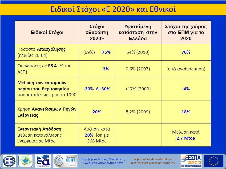 Περιφέρεια Δυτικής Μακεδονίας Ενδιάμεση Διαχειριστική Αρχή Region of Western Macedonia Intermediate Managing Authority Ειδικοί Στόχοι «Ε 2020» και Εθνικοί Ειδικοί Στόχοι Στόχοι «Ευρώπη 2020» Υφιστάμενη κατάσταση στην Ελλάδα Στόχοι της χώρας στο ΕΠΜ για το 2020 Ποσοστό Απασχόλησης (ηλικίες 20-64) (69%) 75%64% (2010)70% Επενδύσεις σε Ε&Α (% του ΑΕΠ) 3%0,6% (2007)(υπό αναθεώρηση) Μείωση των εκπομπών αερίου του θερμοκηπίου ποσοστιαία ως προς το 1990 -20% ή -30%+17% (2009)-4% Χρήση Ανανεώσιμων Πηγών Ενέργειας 20%8,2% (2009)18% Ενεργειακή Απόδοση – μείωση κατανάλωσης ενέργειας σε Mtoe Αύξηση κατά 20%, ίση με 368 Mtoe Μείωση κατά 2,7 Mtoe