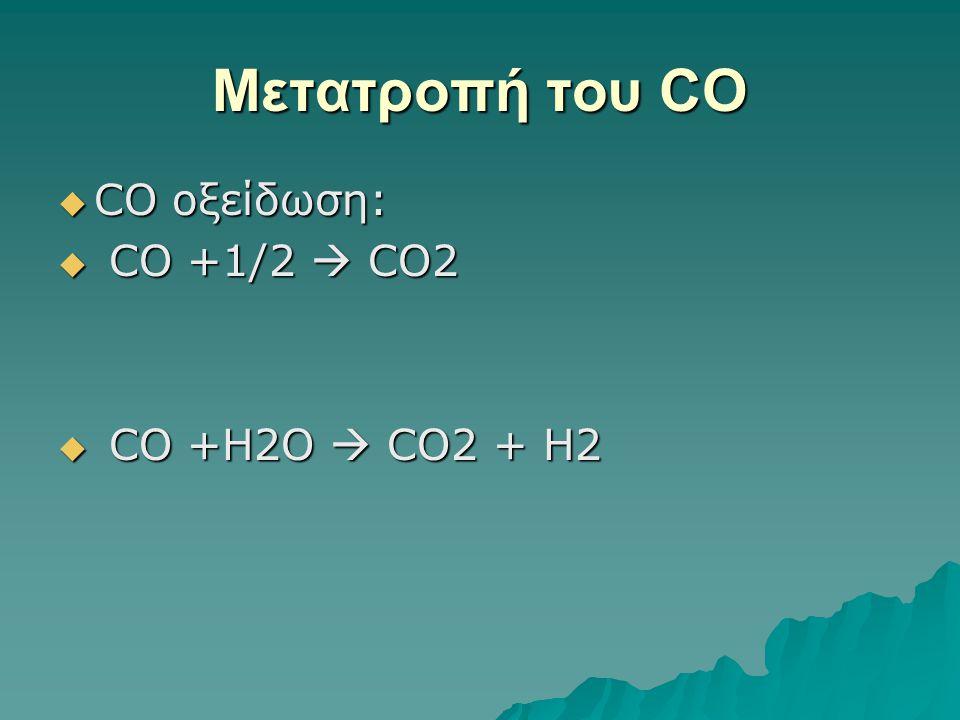 Μετατροπή του CO  CO οξείδωση:  CO +1/2  CO2  CO +H2O  CO2 + H2