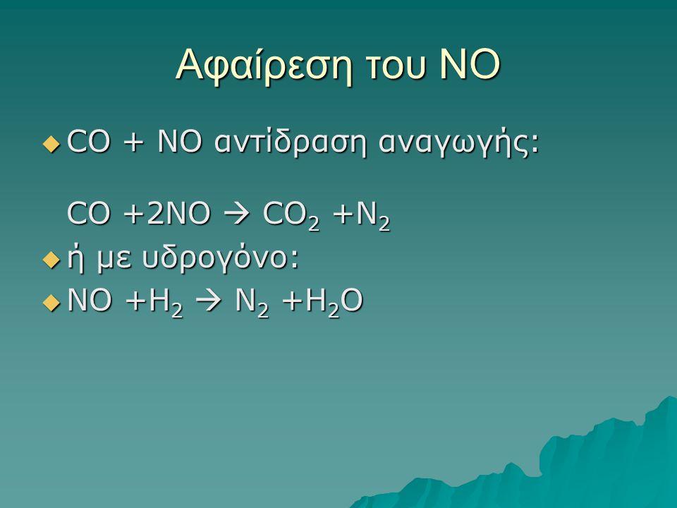 Αφαίρεση του NO  CO + NO αντίδραση αναγωγής: CO +2NO  CO 2 +N 2  ή με υδρογόνο:  NO +H 2  N 2 +H 2 O