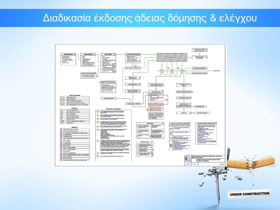 Κυρώσεις •Εισήγηση Εποπτικού Συμβουλίου προς ΥΠΕΚΑ για επιβολή κυρώσεων : -Απαγόρευση εκπόνησης μελέτης & επίβλεψης εργασιών από 3 έως 12 μήνες (πιθανότητα διπλασιασμού) -Για μικρές παραβάσεις επιβάλλεται χρηματικό πρόστιμο από 1000 έως 20000 € (πιθανότητα διπλασιασμού)